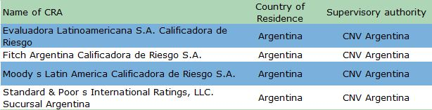 List of Credit Rating Agencies in Argentina (calificadoras de riesgo en Argentina)