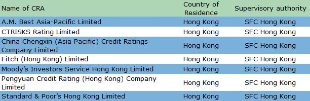 List of credit rating agencies in Hong Kong