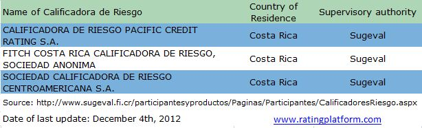 List of Credit Rating Agencies in Costa Rica (Calificadoras de riesgo)