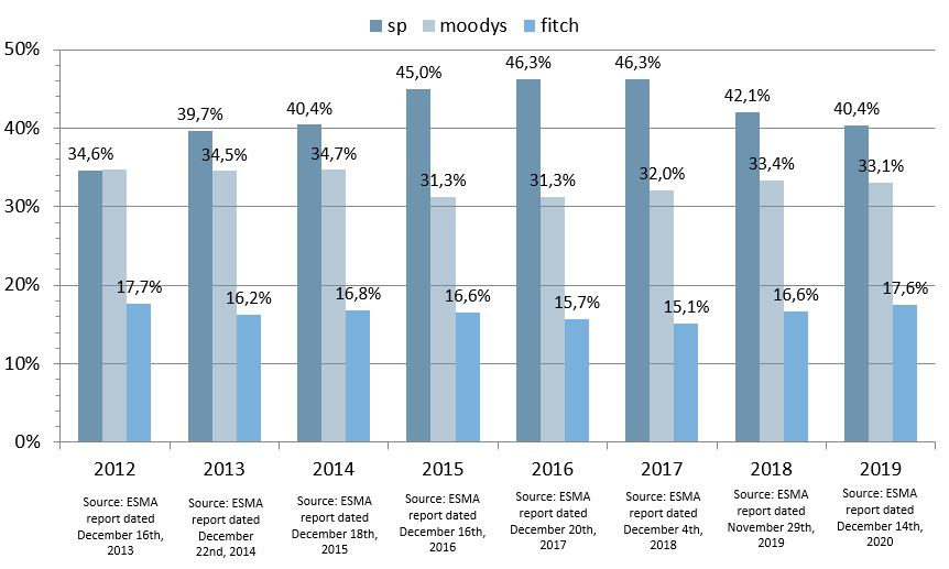 Market shares of S&P, Moodys and Fitch in the EU from 2012 to 2019
