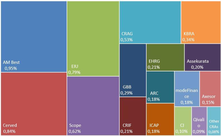 2019 Market shares of other EU rating agencies